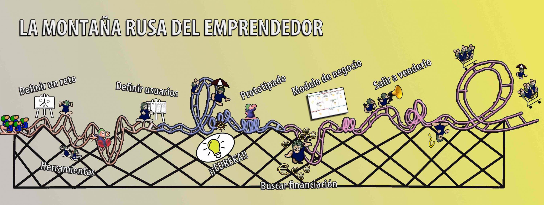 montaña rusa del emprendedor