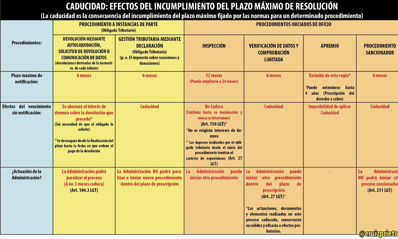 Prescripción y caducidad: concepto y diferencias  | Ruiz Prieto Asesores