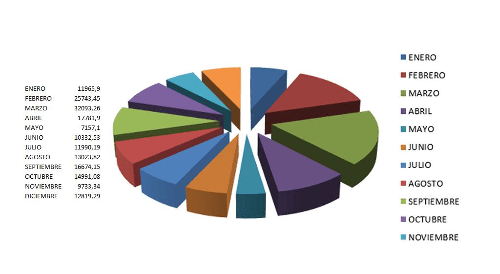 Como asesores fiscales y contables elaboramos gráficos y estadísticas financieras