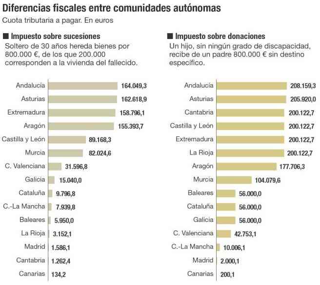 Impuesto de sucesiones y Donaciones: diferencias entre Comunidades Autónomas