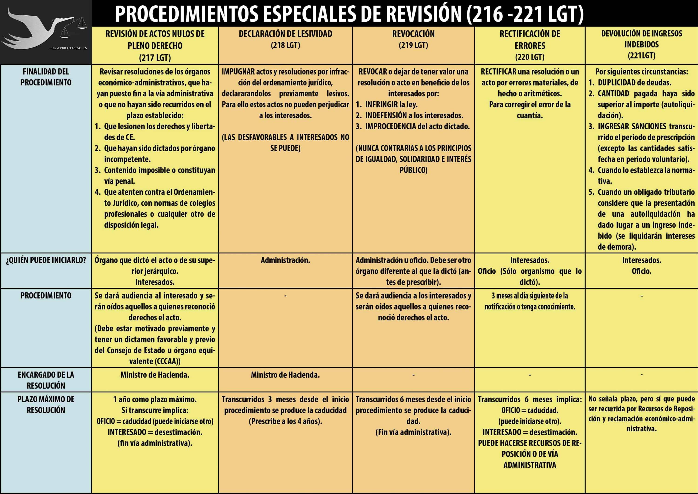Los diferentes recursos administrativos en Derecho Tributario
