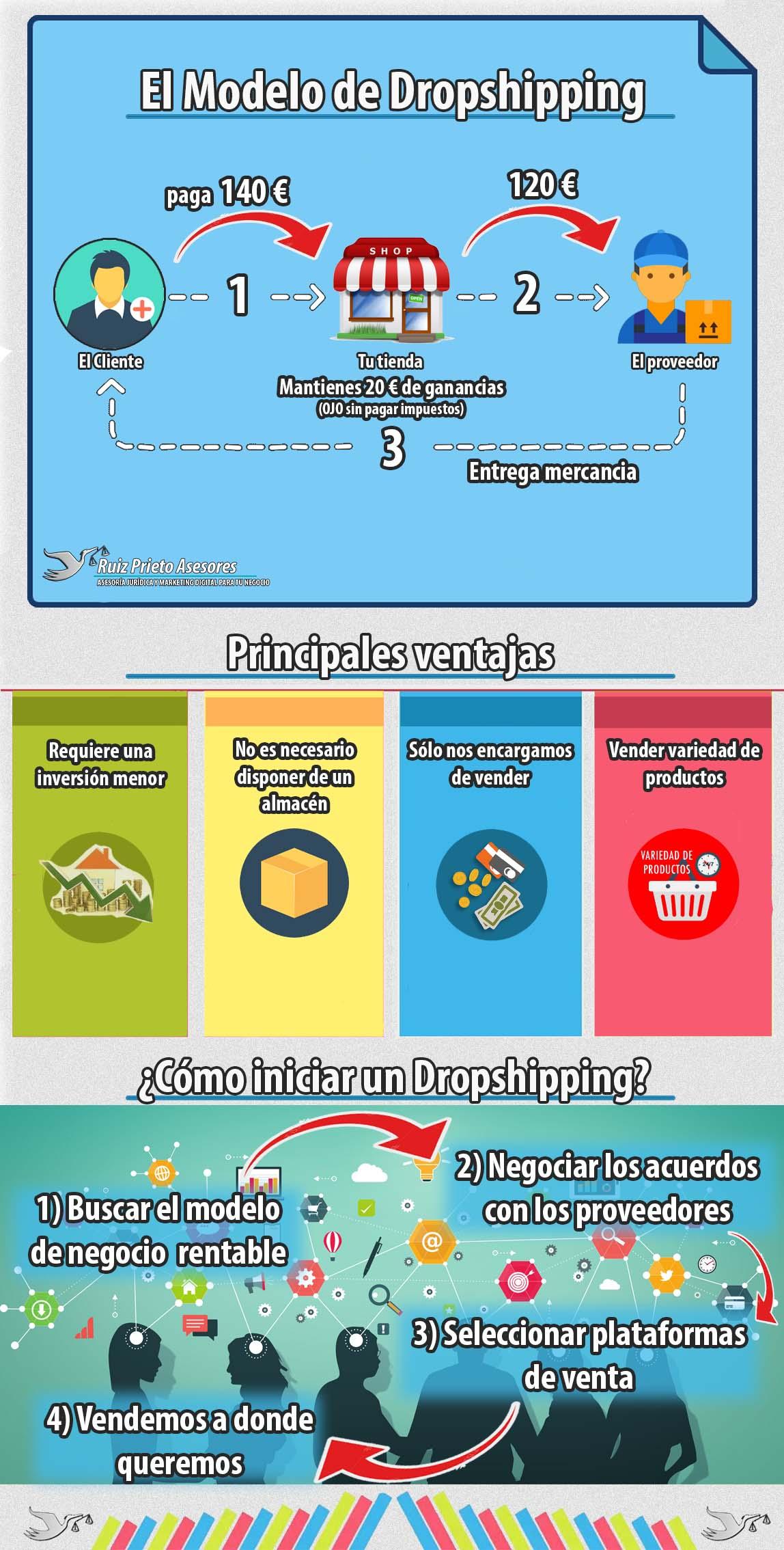 dropshipping: concepto y principales ventajas e inconvenientes